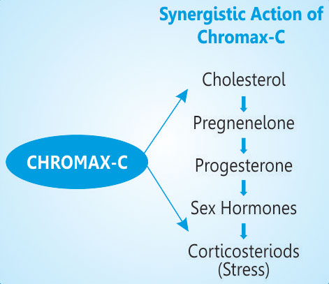 Synergistic Action of Chromax-C